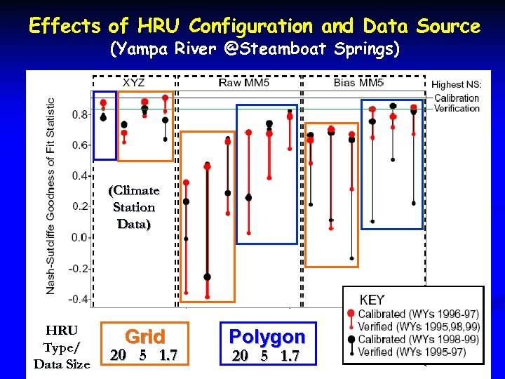 Effects of HRU Configuration and Data Source (Yampa River @Steamboat Springs) (Climate Station Data)