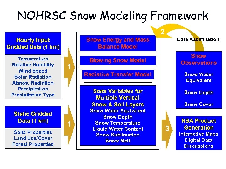 NOHRSC Snow Modeling Framework 2 Hourly Input Gridded Data (1 km) Temperature Relative Humidity