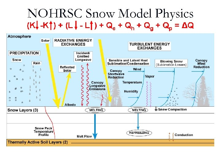 NOHRSC Snow Model Physics