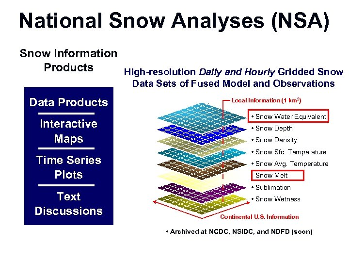 National Snow Analyses (NSA) Snow Information Products High-resolution Daily and Hourly Gridded Snow Data