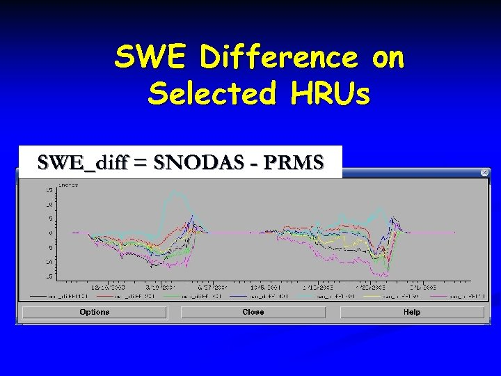 SWE Difference on Selected HRUs SWE_diff = SNODAS - PRMS