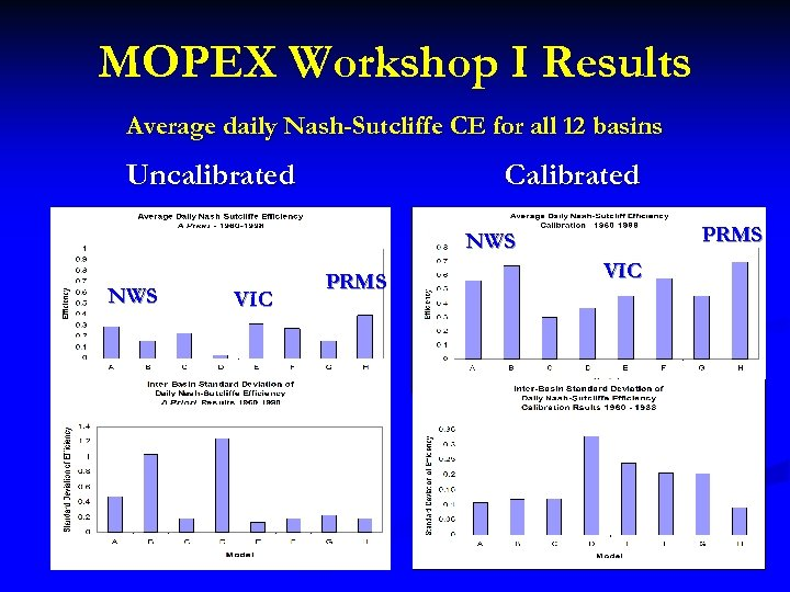 MOPEX Workshop I Results Average daily Nash-Sutcliffe CE for all 12 basins Uncalibrated Calibrated