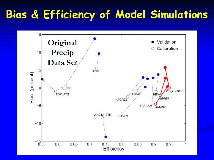 Bias & Efficiency of Model Simulations Original Precip Data Set