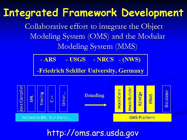 Integrated Framework Development Collaborative effort to integrate the Object Modeling System (OMS) and the