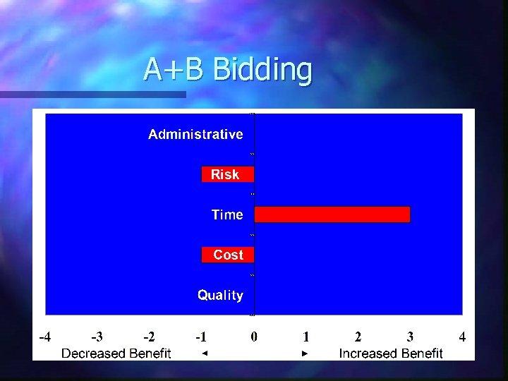 A+B Bidding