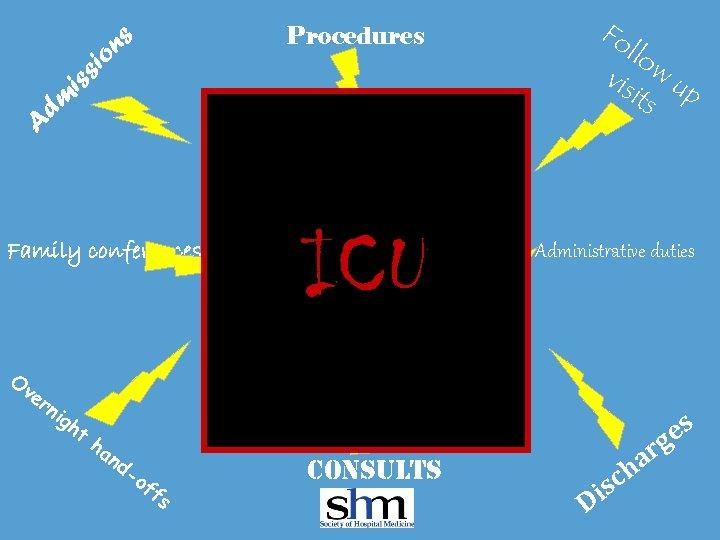 Fo llo vis w u its p A dm iss io ns Procedures The