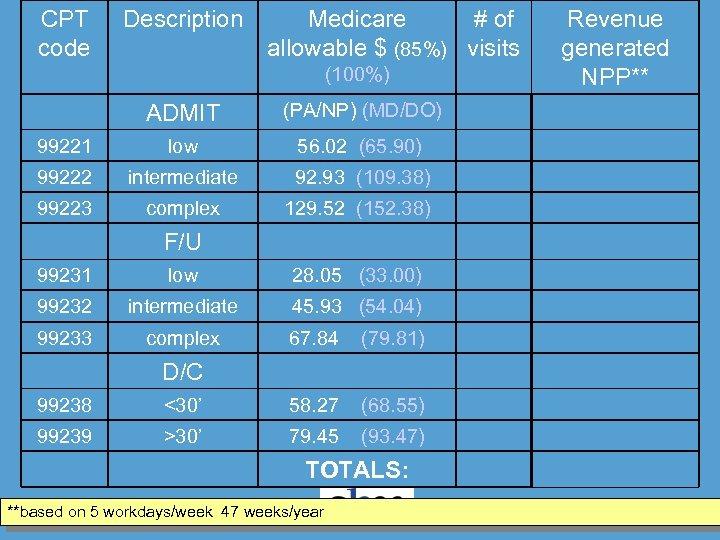 CPT code Description Medicare # of allowable $ (85%) visits (100%) ADMIT (PA/NP) (MD/DO)