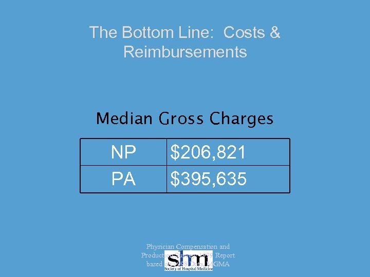 The Bottom Line: Costs & Reimbursements Median Gross Charges NP PA $206, 821 $395,