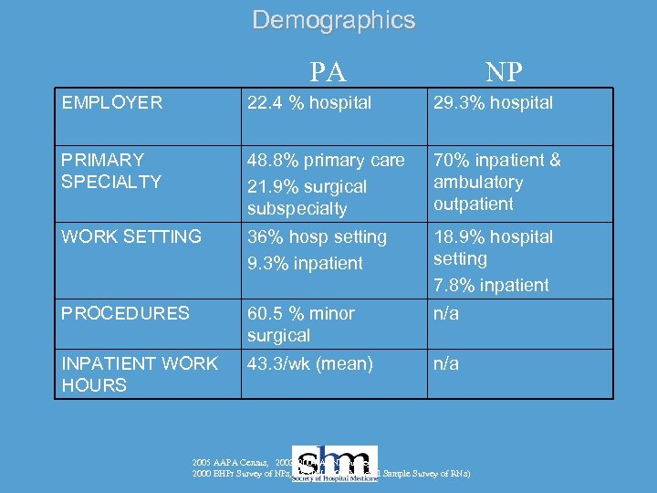 Demographics PA NP EMPLOYER 22. 4 % hospital 29. 3% hospital PRIMARY SPECIALTY 48.