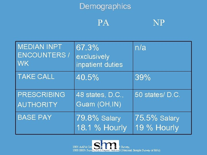 Demographics PA NP MEDIAN INPT 67. 3% ENCOUNTERS / exclusively WK inpatient duties n/a