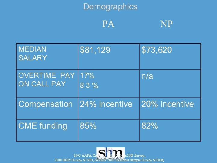 Demographics PA MEDIAN SALARY $81, 129 NP $73, 620 OVERTIME PAY 17% ON CALL