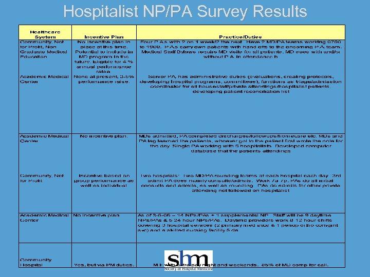 Hospitalist NP/PA Survey Results