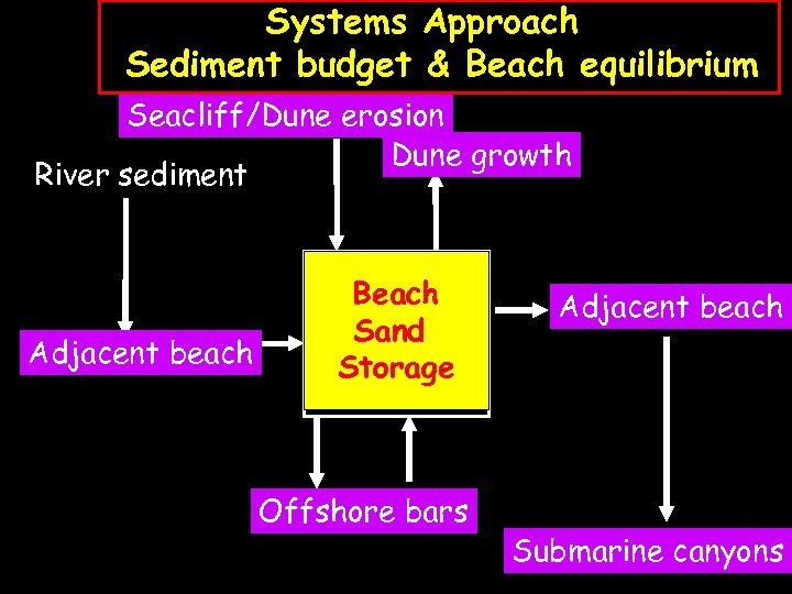 Systems Approach Sediment budget & Beach equilibrium Seacliff/Dune erosion Dune growth River sediment Adjacent