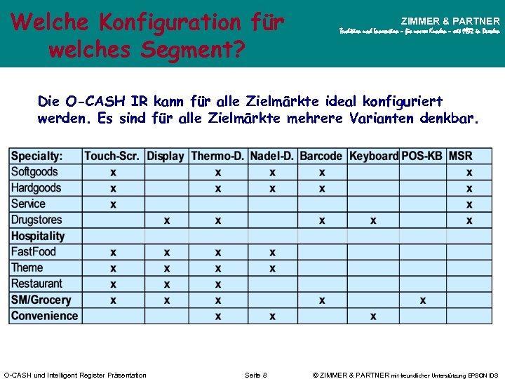 Welche Konfiguration für welches Segment? ZIMMER & PARTNER Tradition und Innovation – für unsere