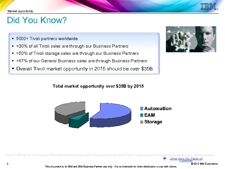 Market opportunity Did You Know? § 5000+ Tivoli partners worldwide § >30% of all