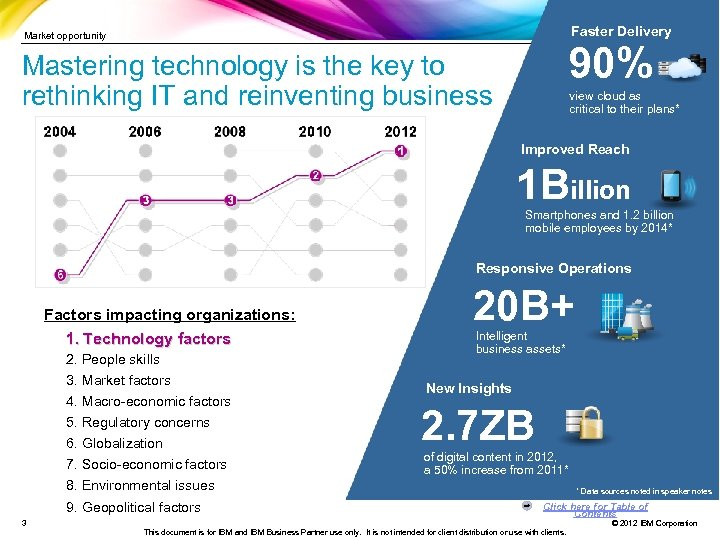 Faster Delivery Market opportunity 90% Mastering technology is the key to rethinking IT and