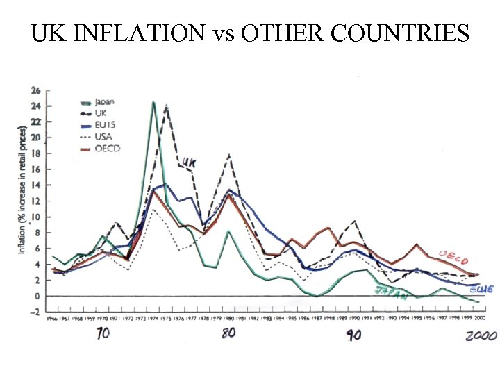 UK INFLATION vs OTHER COUNTRIES