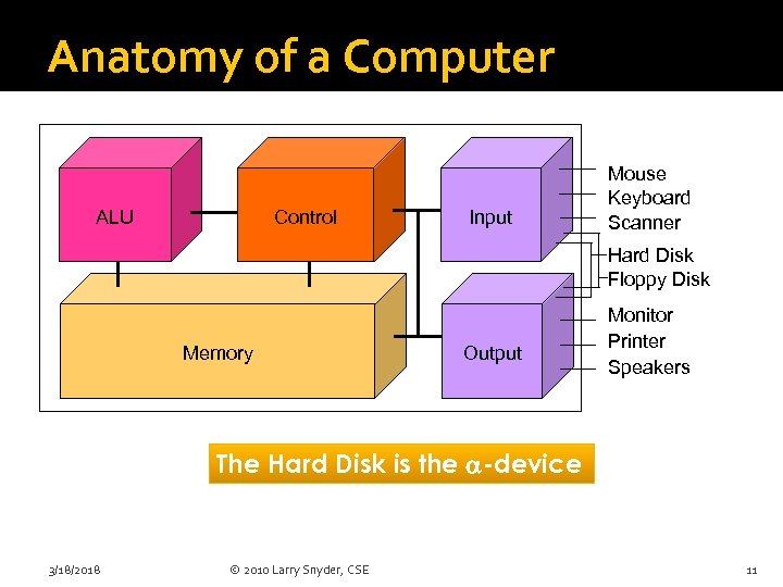 Anatomy of a Computer ALU Control Input Mouse Keyboard Scanner Hard Disk Floppy Disk