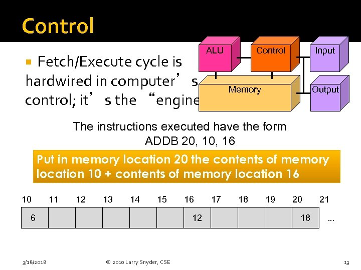 """Control ALU Fetch/Execute cycle is hardwired in computer's control; it's the """"engine"""" Control Input"""