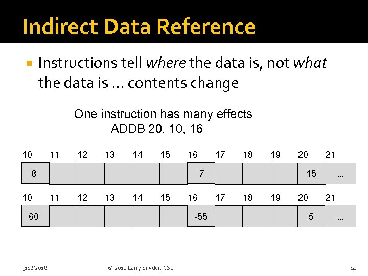 Indirect Data Reference Instructions tell where the data is, not what the data is