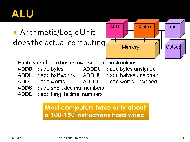 ALU Arithmetic/Logic Unit does the actual computing ALU Control Input Memory Output Each type