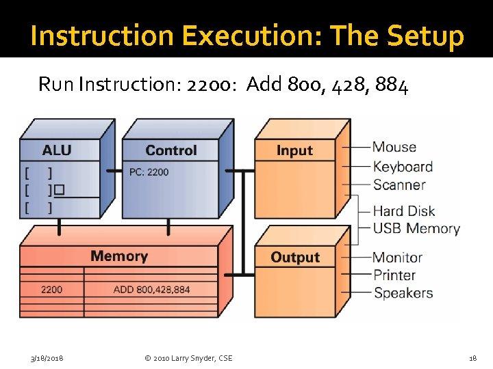 Instruction Execution: The Setup Run Instruction: 2200: Add 800, 428, 884 3/18/2018 © 2010