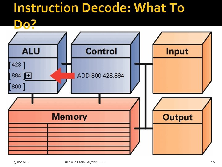 Instruction Decode: What To Do? 3/18/2018 © 2010 Larry Snyder, CSE 20