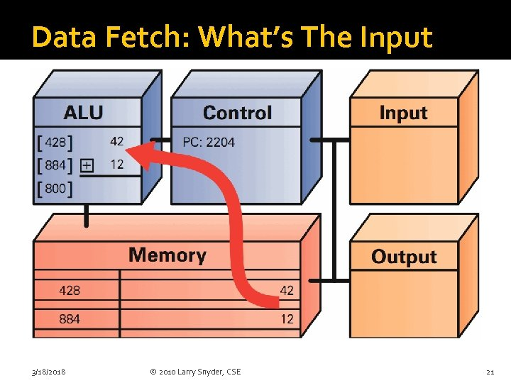Data Fetch: What's The Input 3/18/2018 © 2010 Larry Snyder, CSE 21