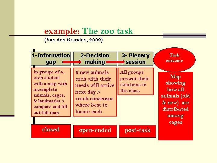 example: The zoo task (Van den Branden, 2009) 1 -Information gap 2 -Decision making