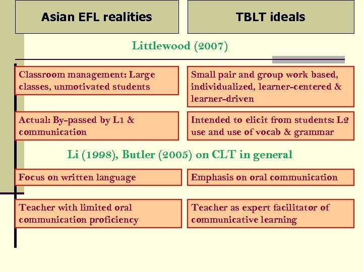 Asian EFL realities TBLT ideals Littlewood (2007) Classroom management: Large classes, unmotivated students Small
