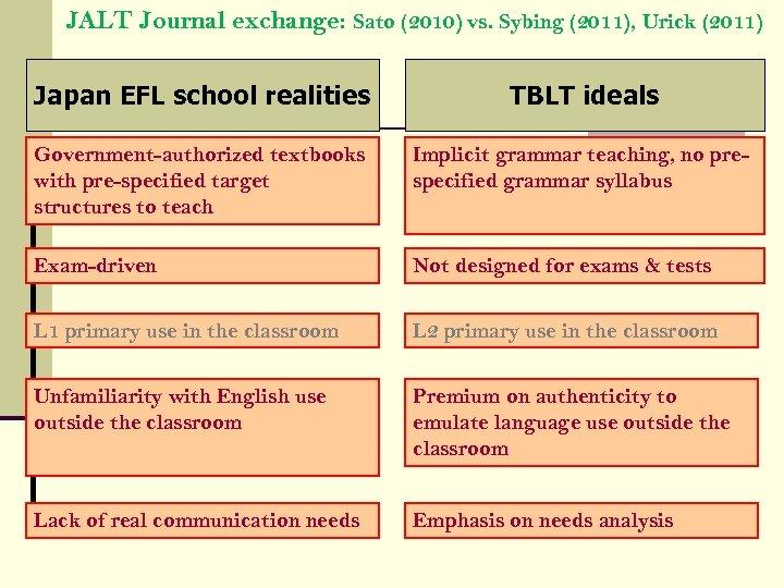 JALT Journal exchange: Sato (2010) vs. Sybing (2011), Urick (2011) Japan EFL school realities