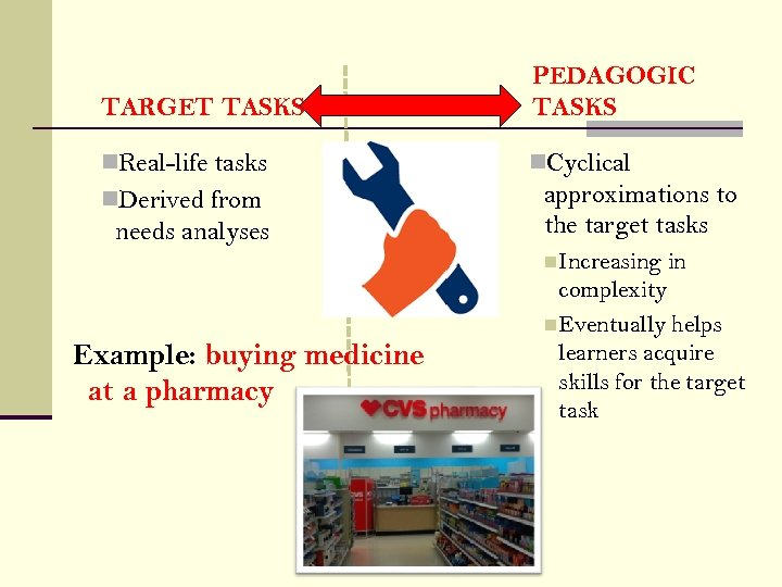 TARGET TASKS PEDAGOGIC TASKS n. Real-life tasks n. Cyclical n. Derived from needs analyses