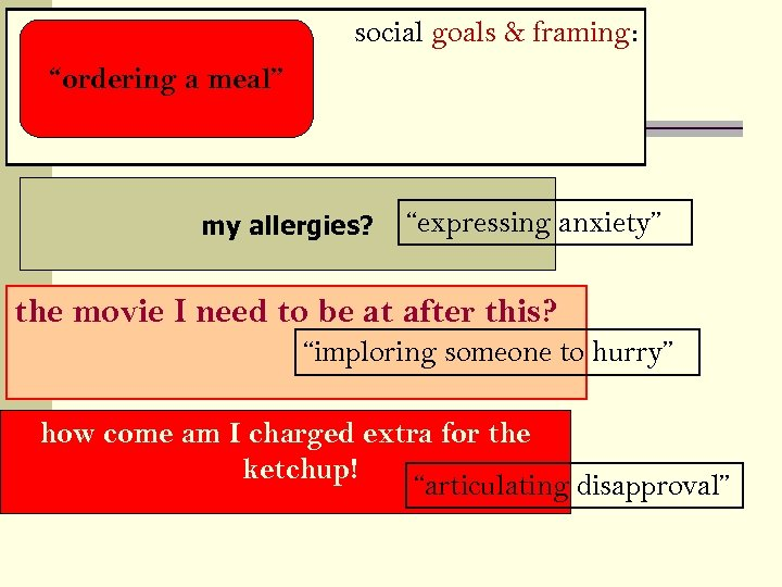 "social goals & framing: ""ordering a meal"" my allergies? ""expressing anxiety"" the movie I"