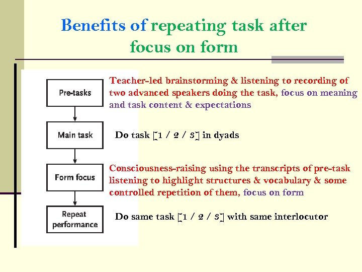 Benefits of repeating task after focus on form Teacher-led brainstorming & listening to recording
