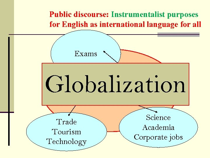 Public discourse: Instrumentalist purposes for English as international language for all Exams Globalization Utilitarian/Instrumental