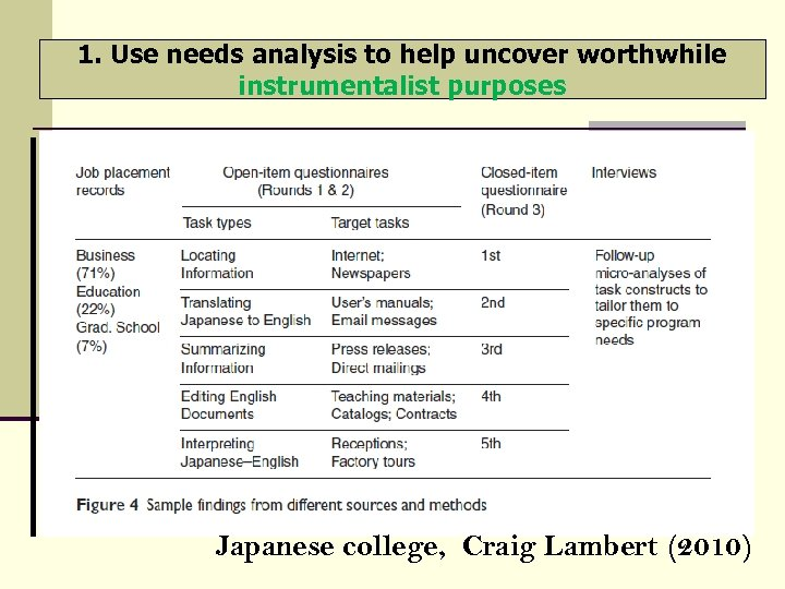 1. Use needs analysis to help uncover worthwhile instrumentalist purposes Japanese college, Craig Lambert