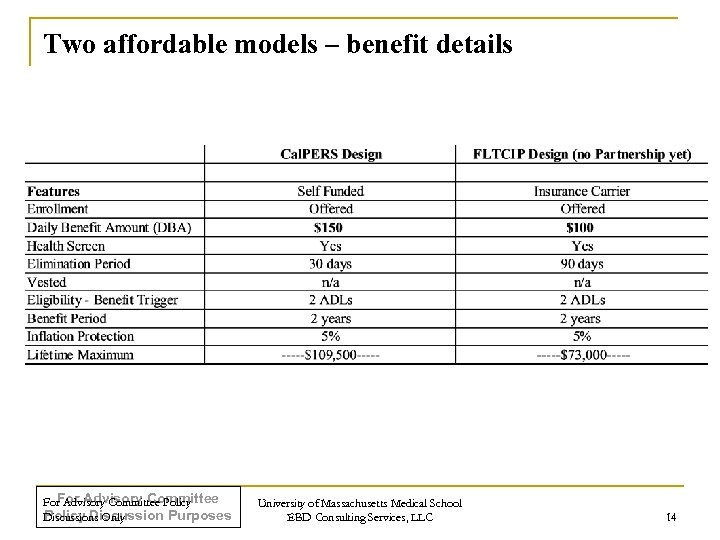Two affordable models – benefit details For Advisory Committee Policy Discussion Purposes Discussions Only