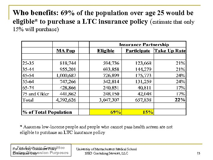 Who benefits: 69% of the population over age 25 would be eligible* to purchase