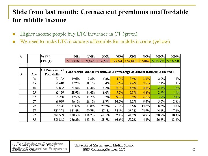 Slide from last month: Connecticut premiums unaffordable for middle income n n Higher income