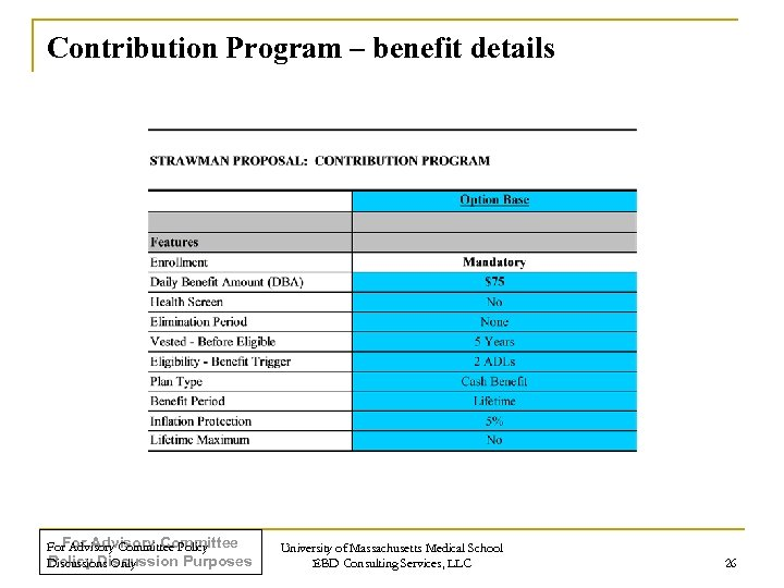 Contribution Program – benefit details For Advisory Committee Policy Discussion Purposes Discussions Only University