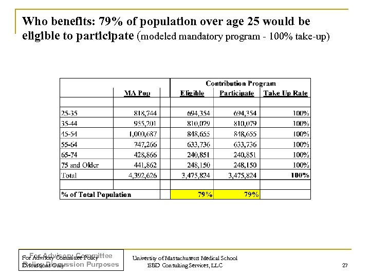 Who benefits: 79% of population over age 25 would be eligible to participate (modeled