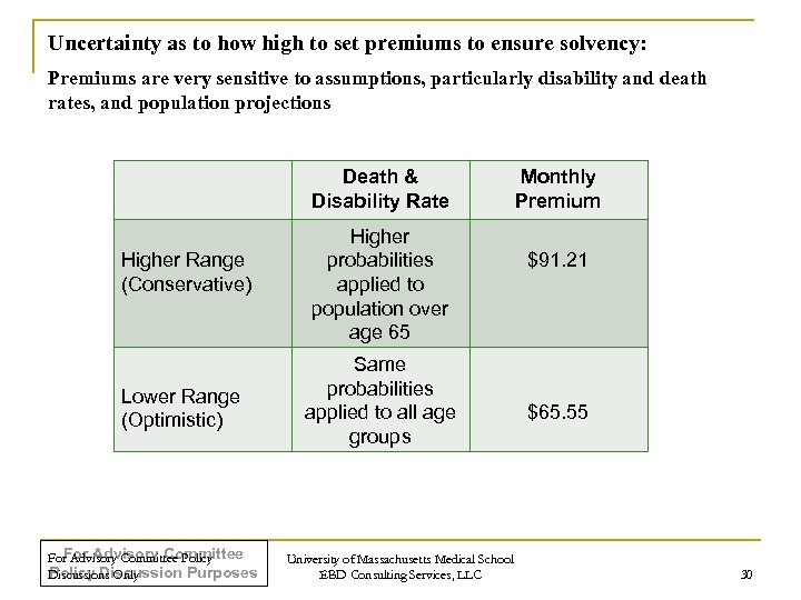 Uncertainty as to how high to set premiums to ensure solvency: Premiums are very
