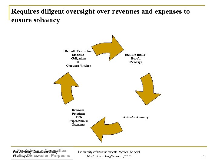 Requires diligent oversight over revenues and expenses to ensure solvency Periodic Evaluation: Medicaid Obligations
