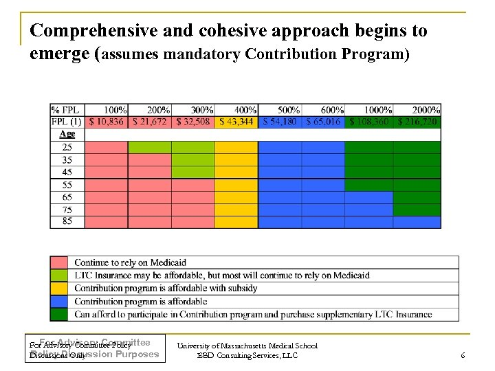 Comprehensive and cohesive approach begins to emerge (assumes mandatory Contribution Program) For Advisory Committee