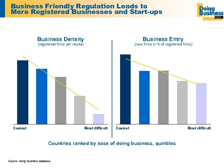 Business Friendly Regulation Leads to More Registered Businesses and Start-ups Business Density Business Entry