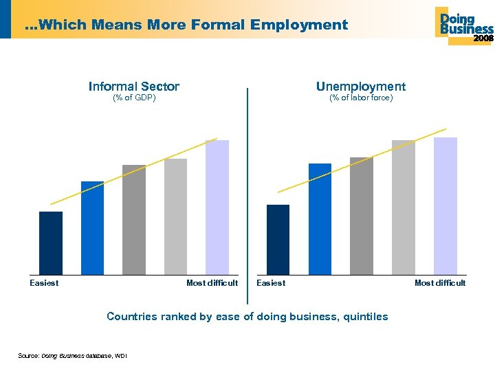…Which Means More Formal Employment Informal Sector Unemployment (% of GDP) Easiest (% of