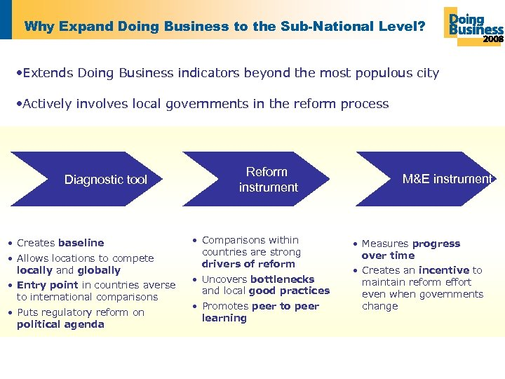Why Expand Doing Business to the Sub-National Level? • Extends Doing Business indicators beyond