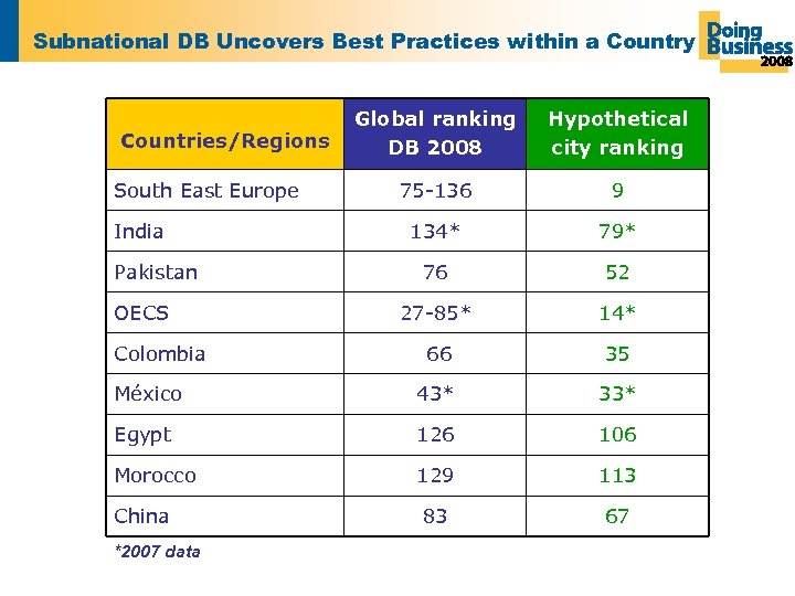 Subnational DB Uncovers Best Practices within a Country Global ranking DB 2008 Hypothetical city