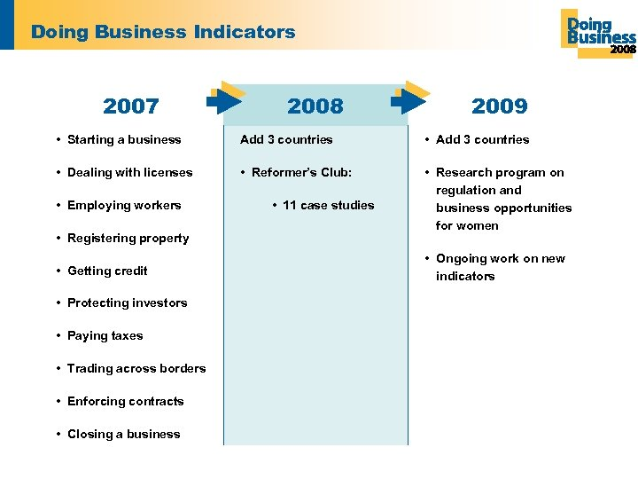 Doing Business Indicators 2007 2008 2009 • Starting a business Add 3 countries •