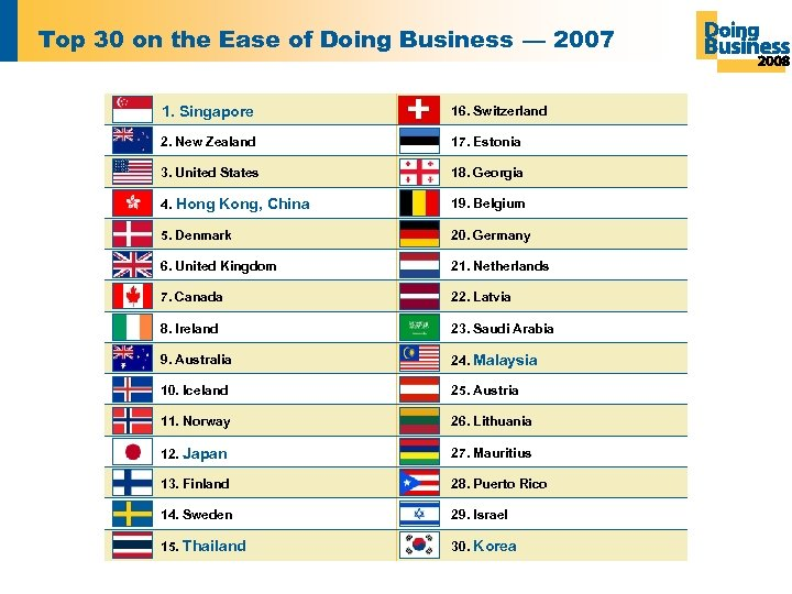 Top 30 on the Ease of Doing Business — 2007 1. Singapore 16. Switzerland